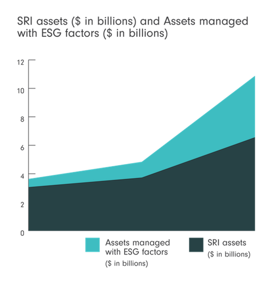 SRI assets and assets managed with ESG factors