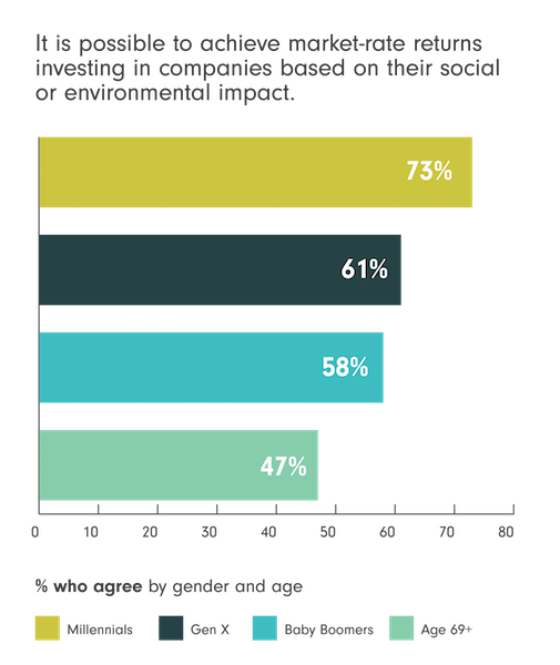 73% of Millennials and 58% of Baby Boomers believe it's possible to achieve market-rate returns investing in companies based on their social or environmental impact
